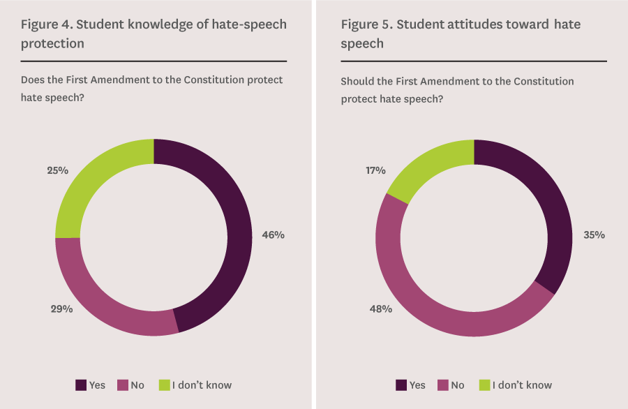 Student knowledge of hate-speech protection and Student attitudes toward hate speech