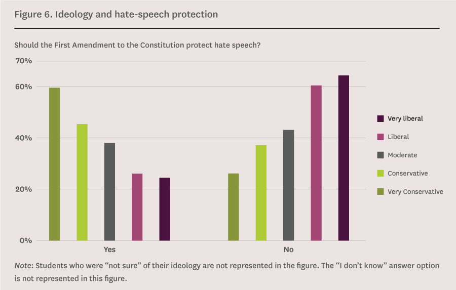 Ideology and hate-speech protection