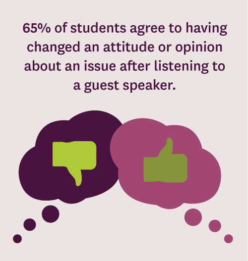 65% of students agree to having changed an attitude or opinion about an issue after listening to a guest speaker.