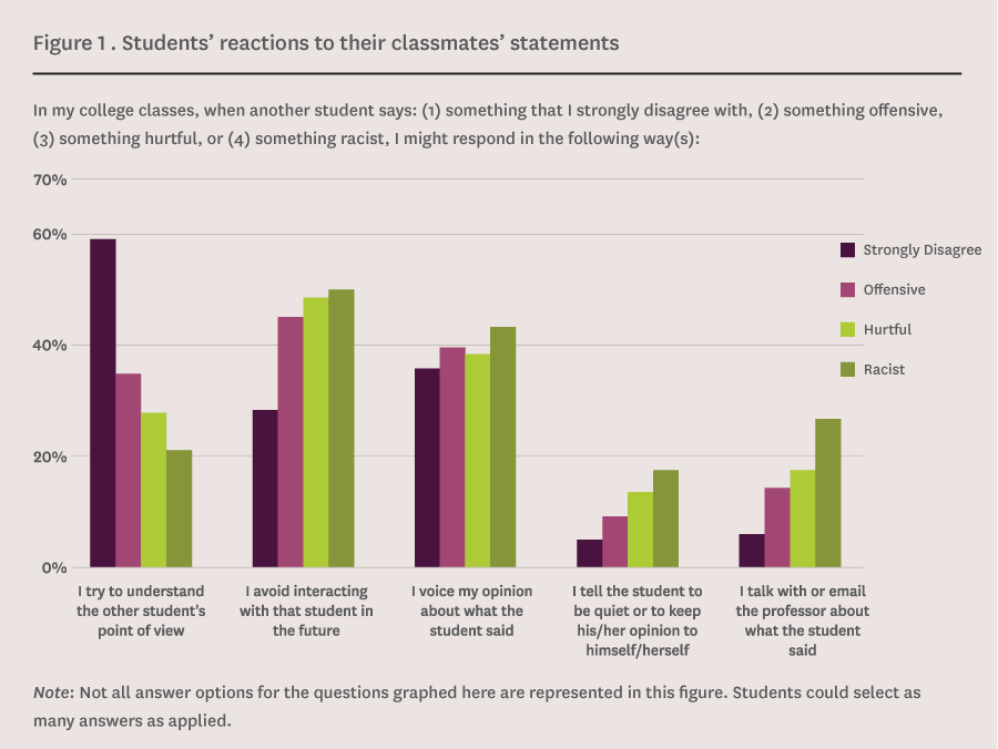 Students' reactions to their classmates' statements