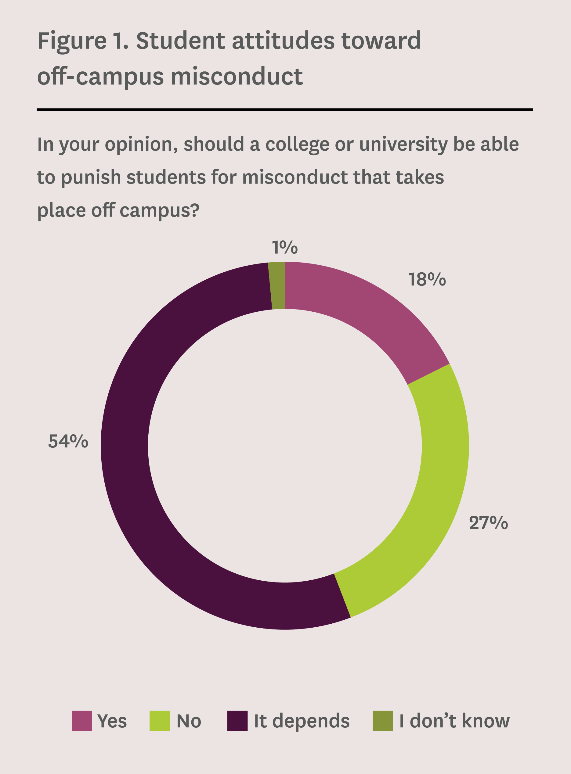 Figure 1. student attitudes toward off-campus misconduct