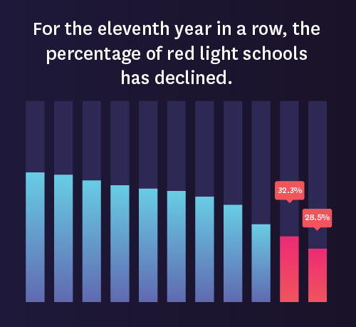 For the eleventh year in a row, the percentage of red light schools has declined.