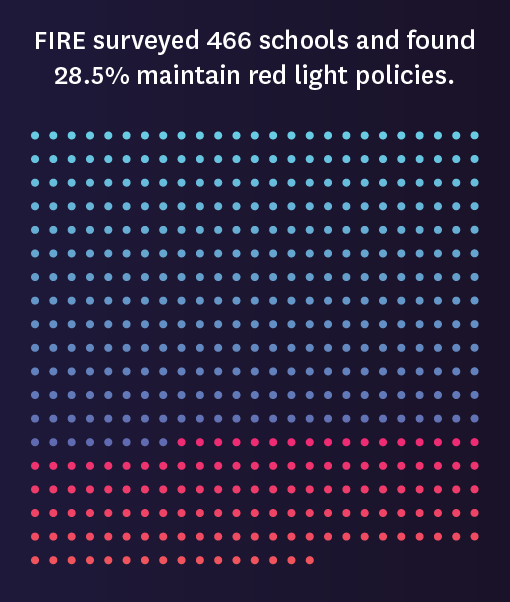 FIRE surveyed 466 schools and found 28.5% maintain red light policies.