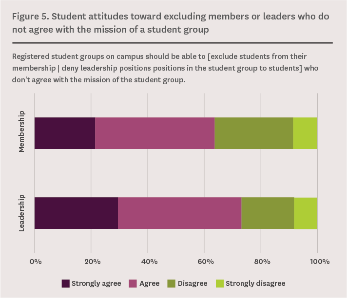Figure 5. Student attitudes towards excluding members or leaders who do not agree with the mission of a student group