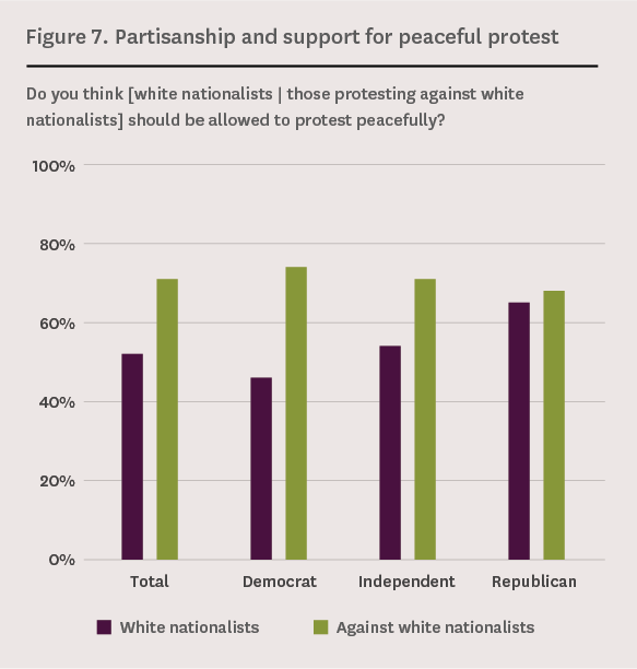 Figure 7. Partisanship and support for peaceful protest