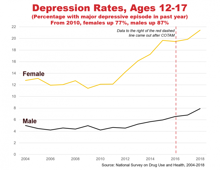 Graph of Depression Rates, Ages 12-17, 2004 to 2018