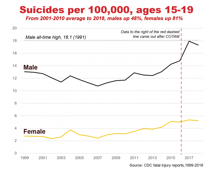 Graph of Suicides per 100k, ages 15-19