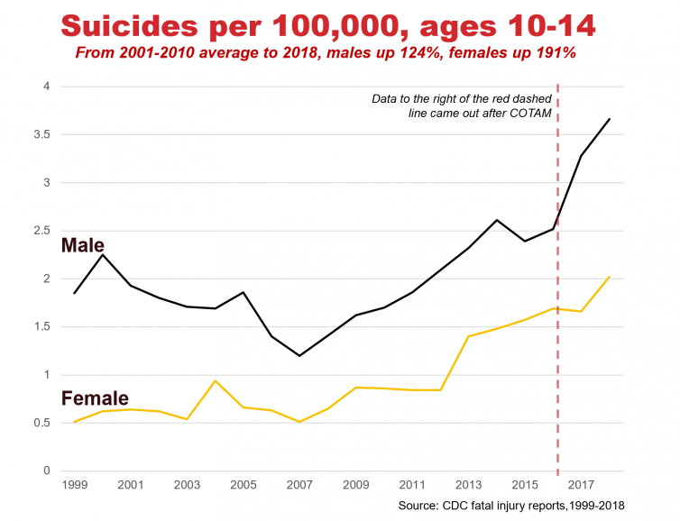 Graph of Suicides per 100k, ages 10-14