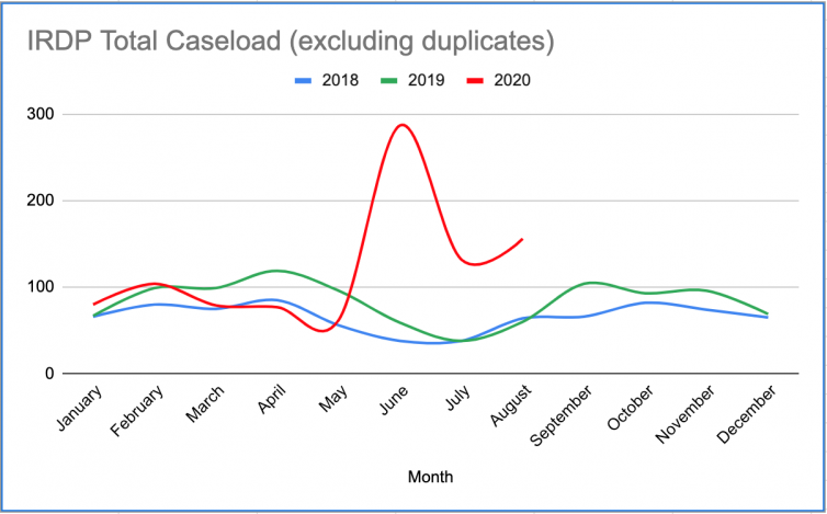 FIRE IRDP 2020 Caseload Graph Showing Summer Spike