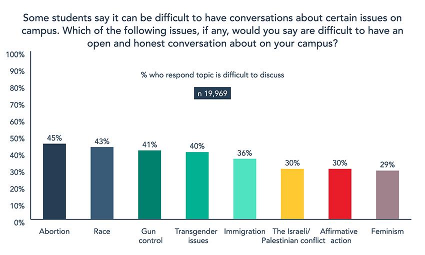 2020 College Free Speech Rankings - Chart 2
