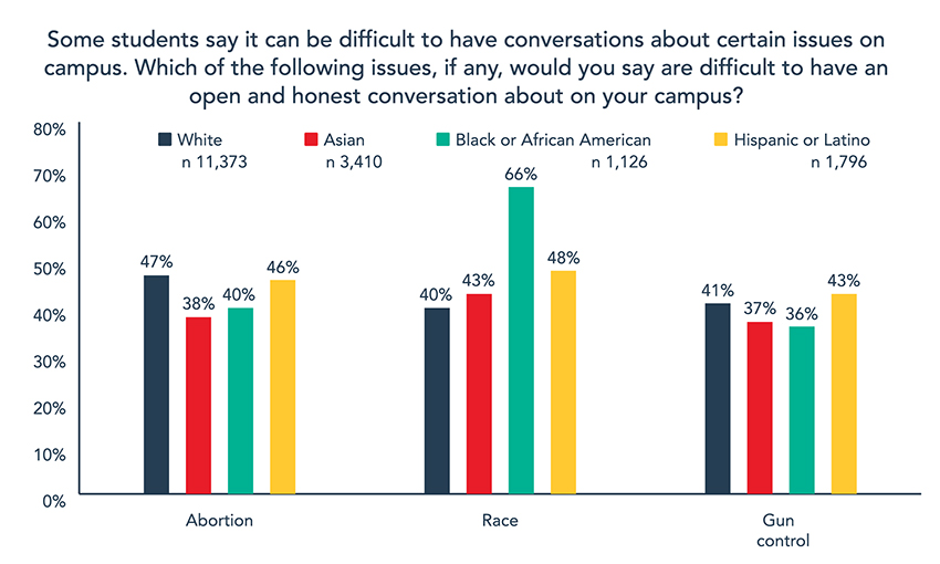 2020 College Free Speech Rankings - Chart 3