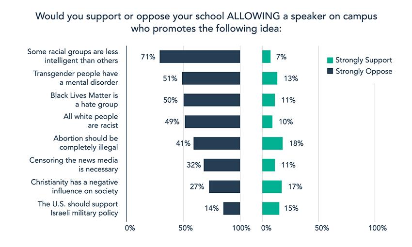 2020 College Free Speech Rankings - Chart 5