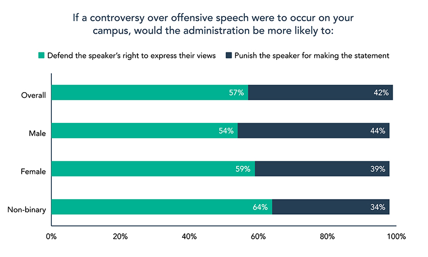 2020 College Free Speech Rankings - Chart 6