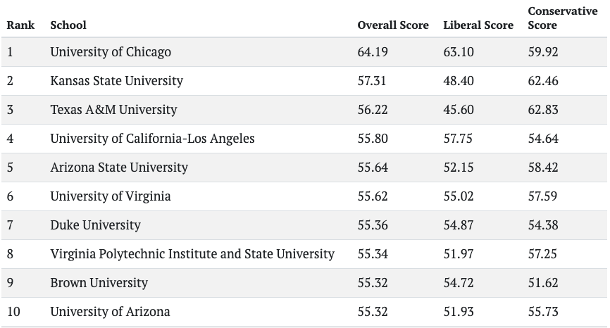 The top ten colleges for free speech according to FIRE's survey.