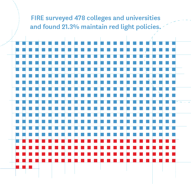 FIRE surveyed 478 colleges and universities and found 21.3% maintain red light policies.