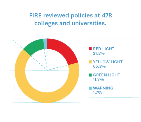 FIRE reviewed policies at 478 colleges and universities.