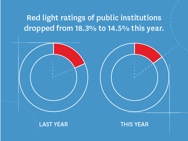 Red light ratings of public institutions dropped from 18.3% to 14.5% this year.