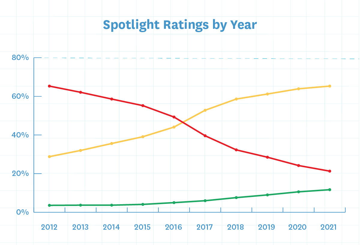 SCR 2021 10 Year Ratings