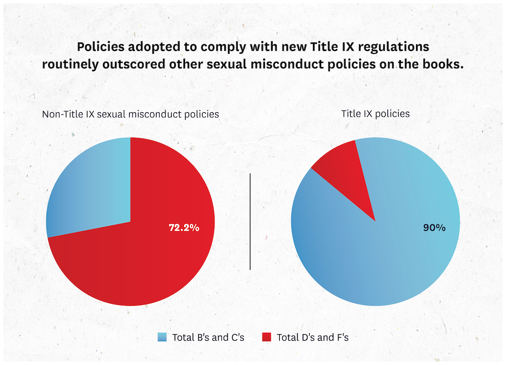 Policies adopted to comply with Title IX regs