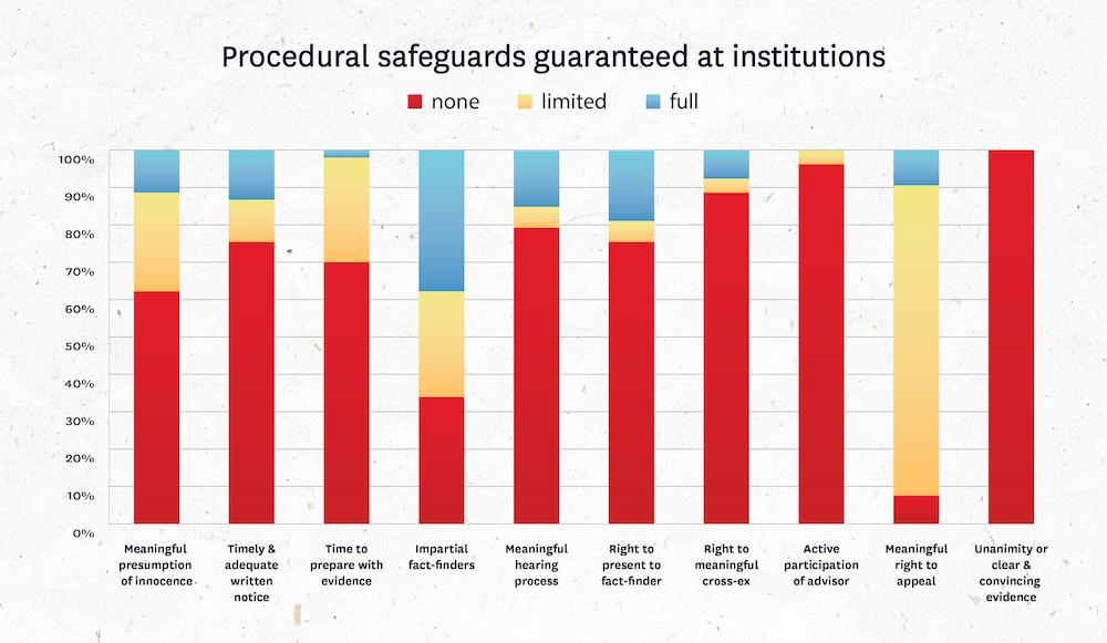 Procedural safeguards per institution