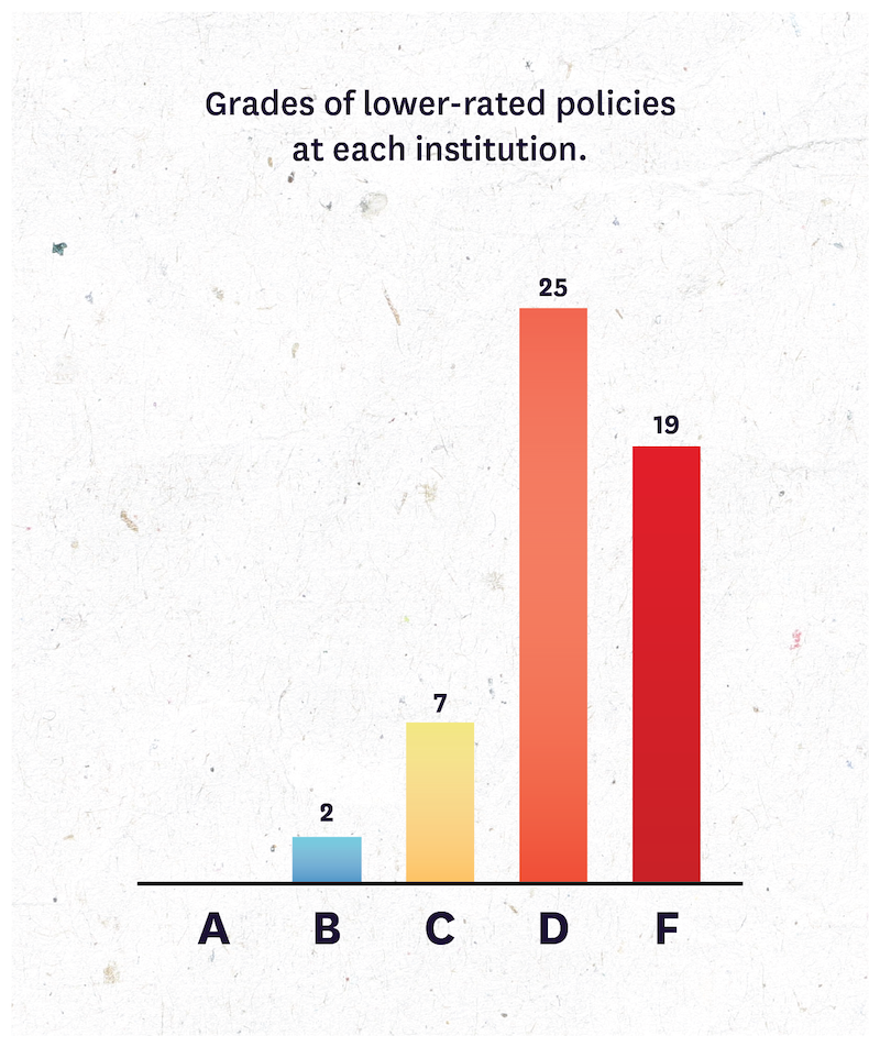 Grades of lower-rated policies per institution