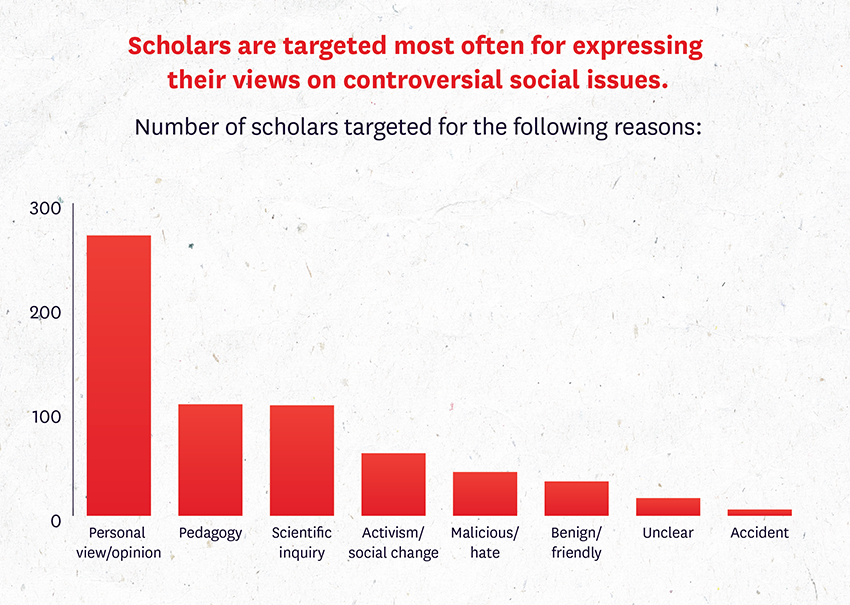 Scholars Under Fire figure 1