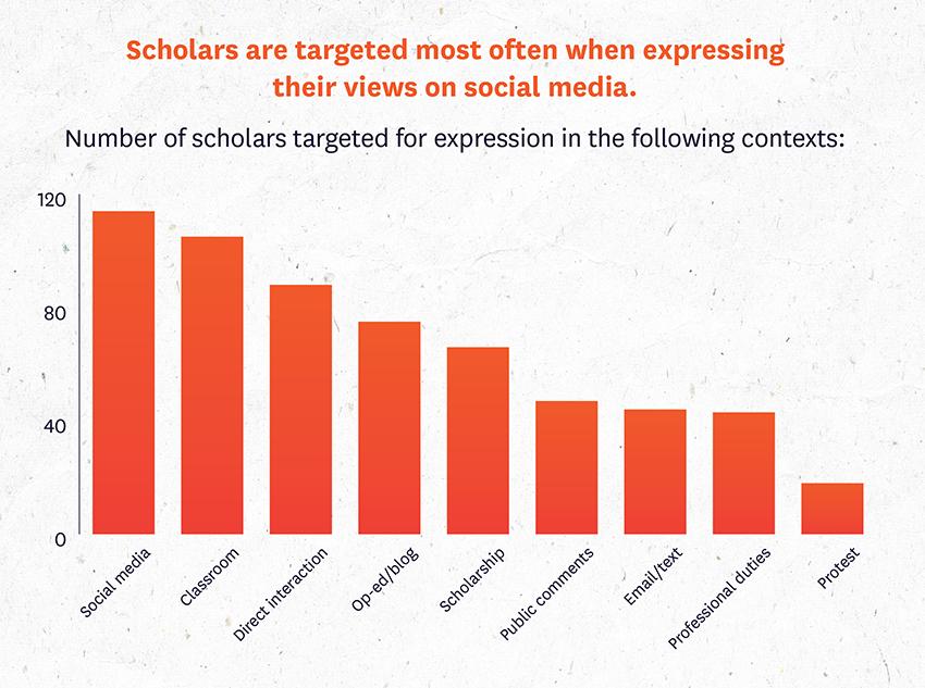 Scholars Under Fire figure 2