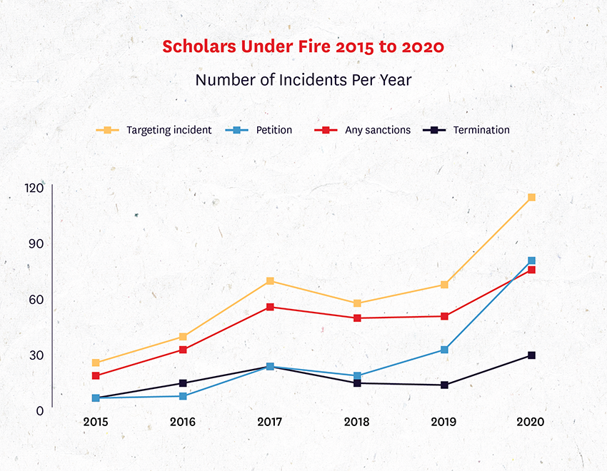 Scholars Under Fire figure 5