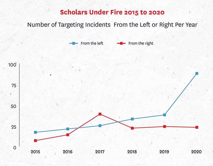 Scholars Under Fire figure 7