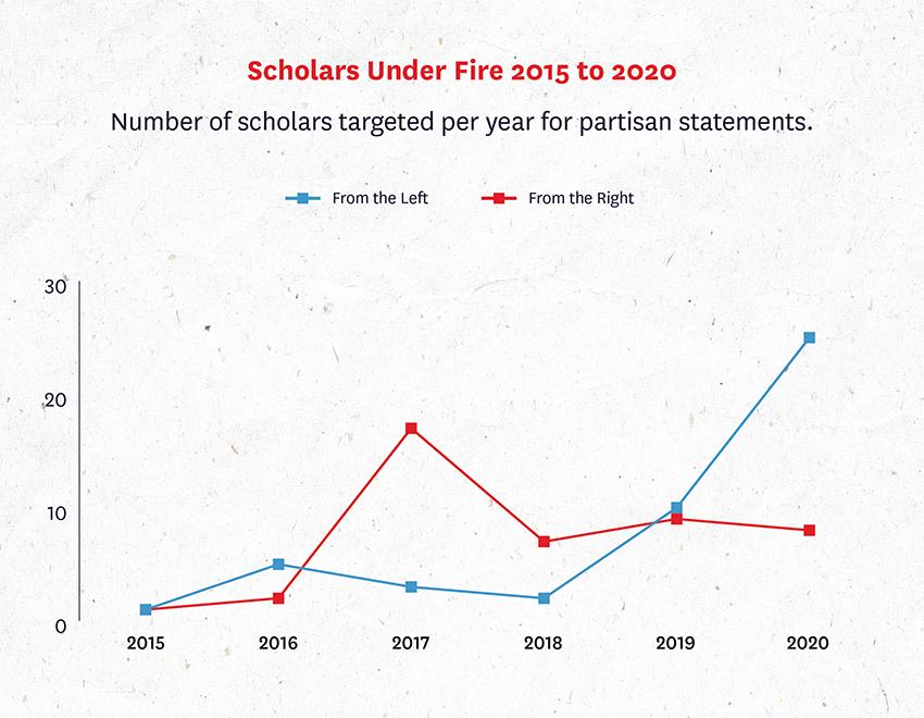 Scholars Under Fire figure 8