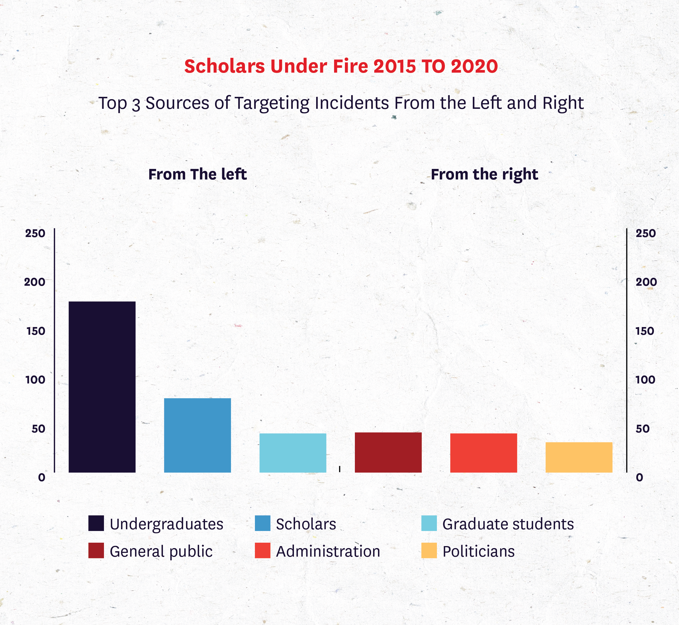 Bar graph showing Top 3 Sources of Targeting Incidents from the Left and Right.