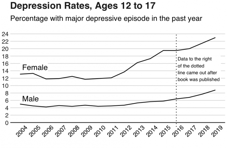 Depression Rates, Ages 12 to 17