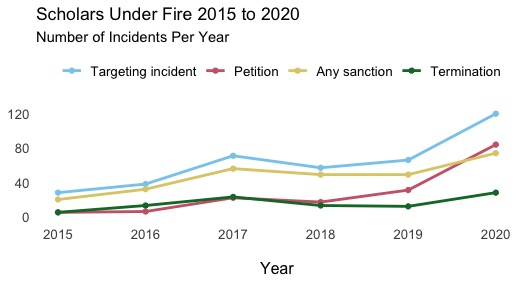 Scholars Under Fire, 2015 to 2020